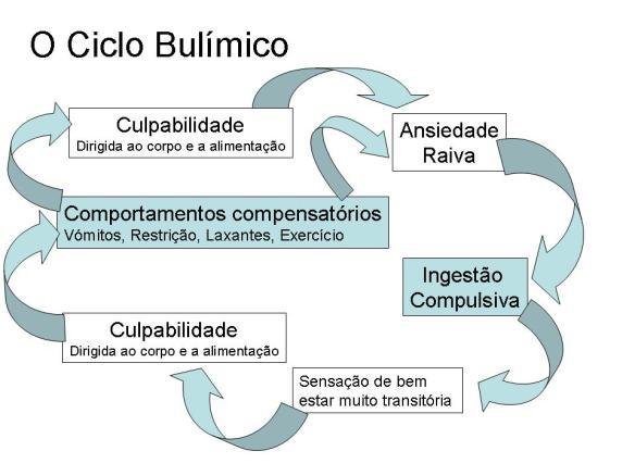 ciclo-bulimico