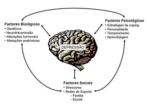 Factores que podem levar a depressão