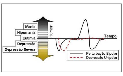 curva bipolar